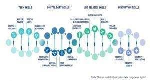 DNA Digitale